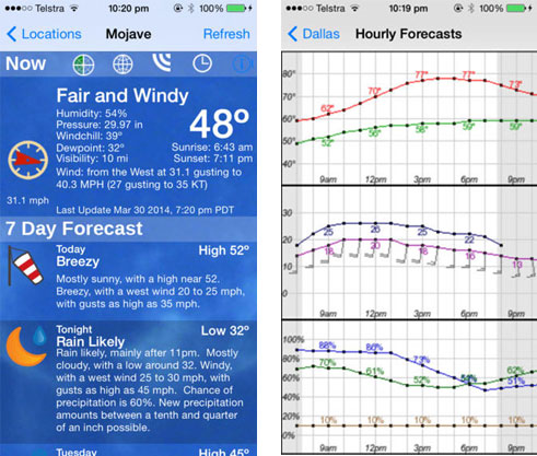 Best Weather Apps for iPhone 6/5S/5/4S/4
